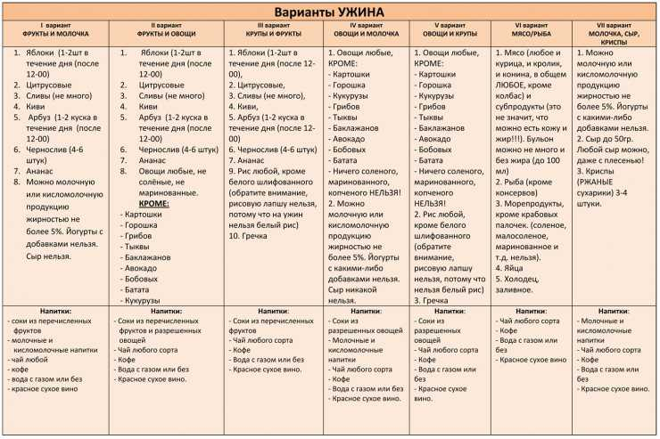Метаболическая Диета 1 Этап Меню