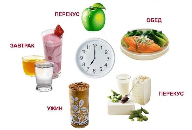 эффективная диета для похудения при сахарном диабете